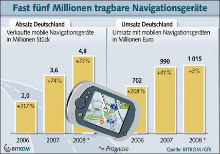 Navigationssysteme werden günstiger. Und sind beliebt wie nie. Quelle: BITKOM.